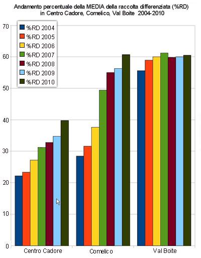 confronto andamento % della media della raccolta differenziata in Centro Cadore, Comelico, Val Boite 2004-2010