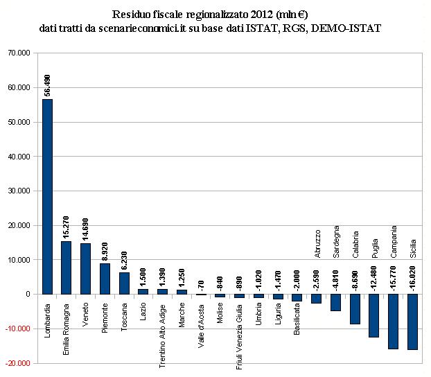 residuo fiscale regionalizzato assoluto 2012 (in mln €)