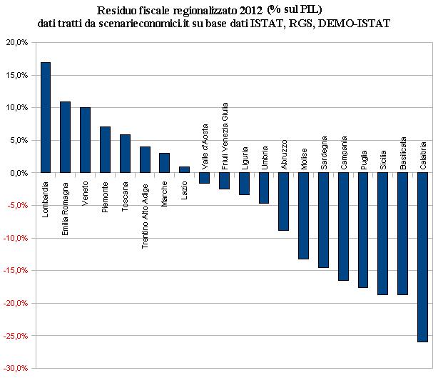 residuo fiscale regionalizzato 2012 in percentuale sul PIL