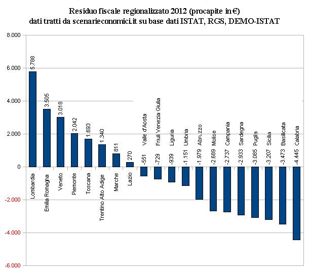residuo fiscale regionalizzato 2012 procapite (in €)