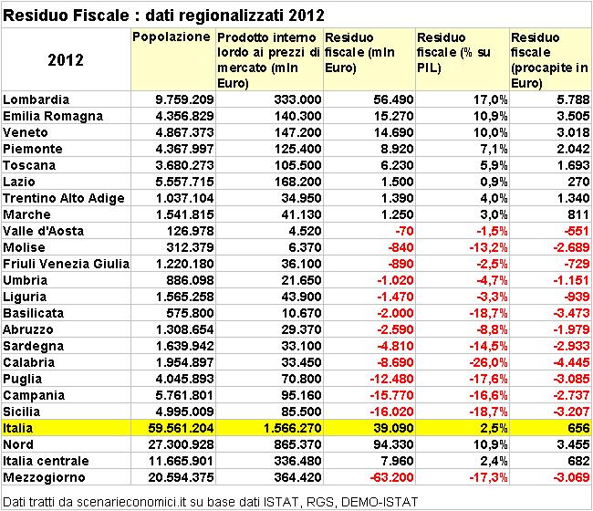 tabella dei residui fiscali regionalizzati 2012 ordinata per res. fis. assoluto