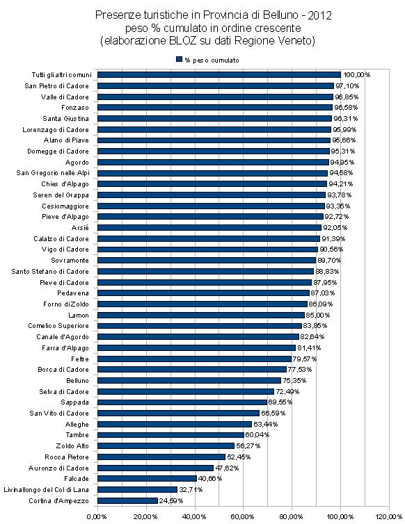 presenze turistiche in Provincia di belluno 2012 - peso % cumulato in ordine crescente