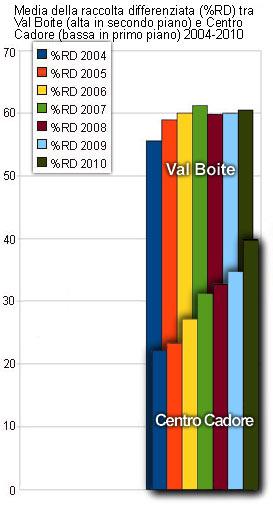 Media della raccolta differenziata (%RD) tra Val Boite e Centro Cadore 2004-2010