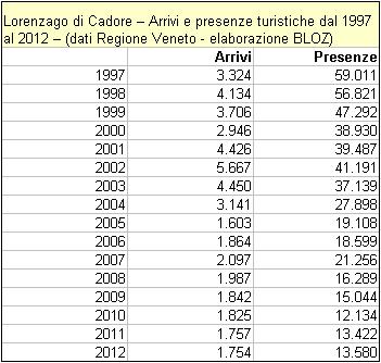 tabella presenze e arrivi a Lorenzago di Cadore tra il 1997 ed il 2012