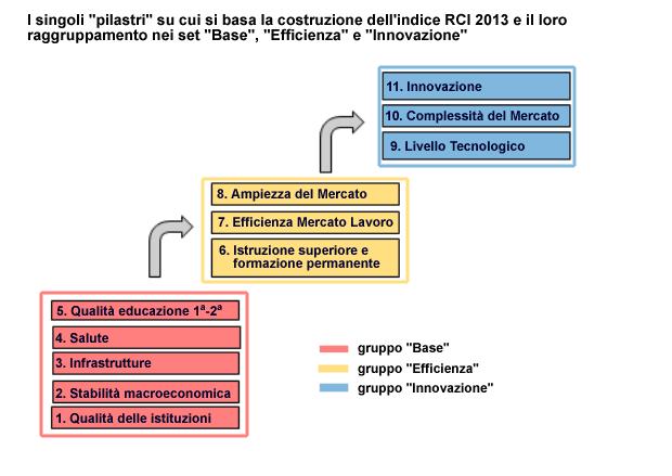 """I singoli """"pilastri"""" che costituiscono il RCI-2013 ed il loro raggruppamento"""