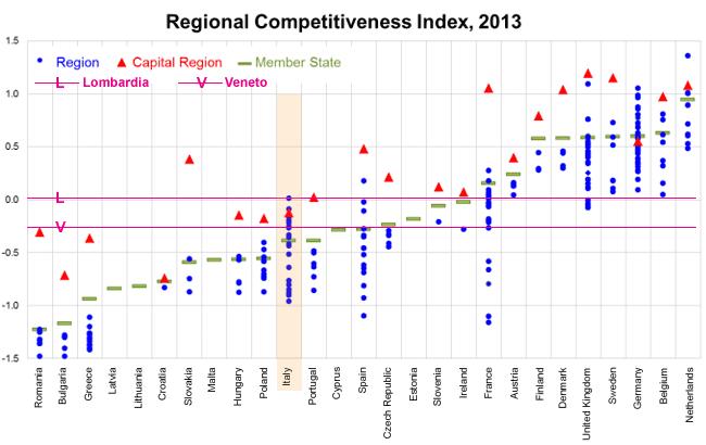 Grafico d'insieme della distribiuzione del Regional Competitiveness Index 2013