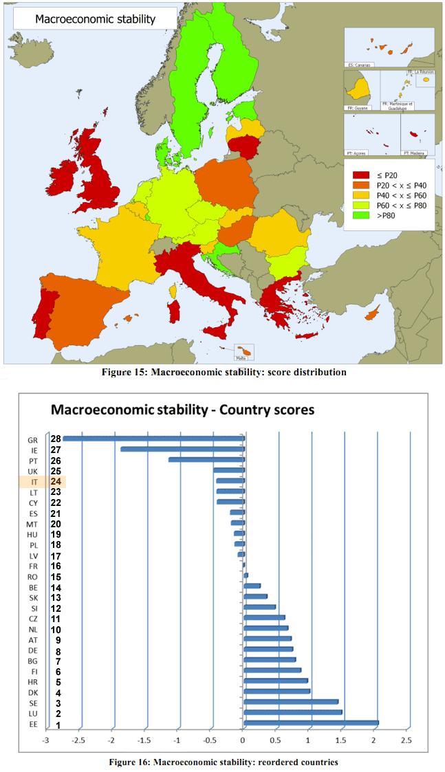 RCI 2013 - Pilastro Stabilità Macroeconomica