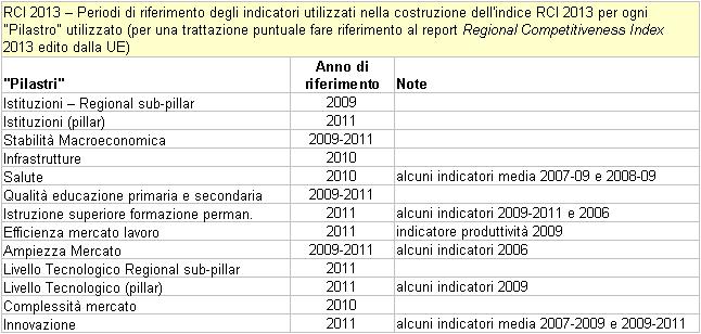"""RCI 2013 - Periodo di riferimento degli indicatori utilizzati nella costruzione dell'Indice RCI 2013 per ogni tipo di """"pilastro"""""""