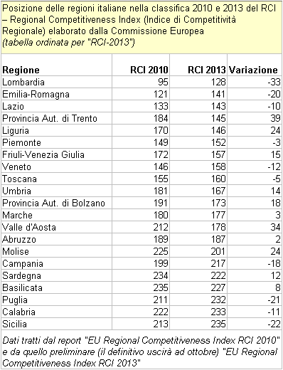 RCI - Regional Competitiveness Index. Classifica delle regioni italiane 2010-2013 (tabella ordinata per RCI-2013)
