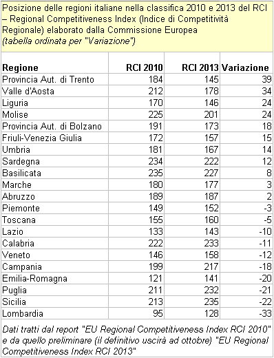 "RCI - Regional Competitiveness Index. Classifica delle regioni italiane 2010-2013 (tabella ordinata per ""Variazione"")"