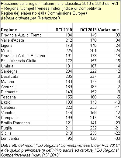 """RCI - Regional Competitiveness Index. Classifica delle regioni italiane 2010-2013 (tabella ordinata per """"Variazione"""")"""