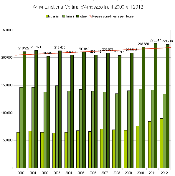 arrivi turistici a Cortina d'Ampezzo tra il 2000 e il 2012