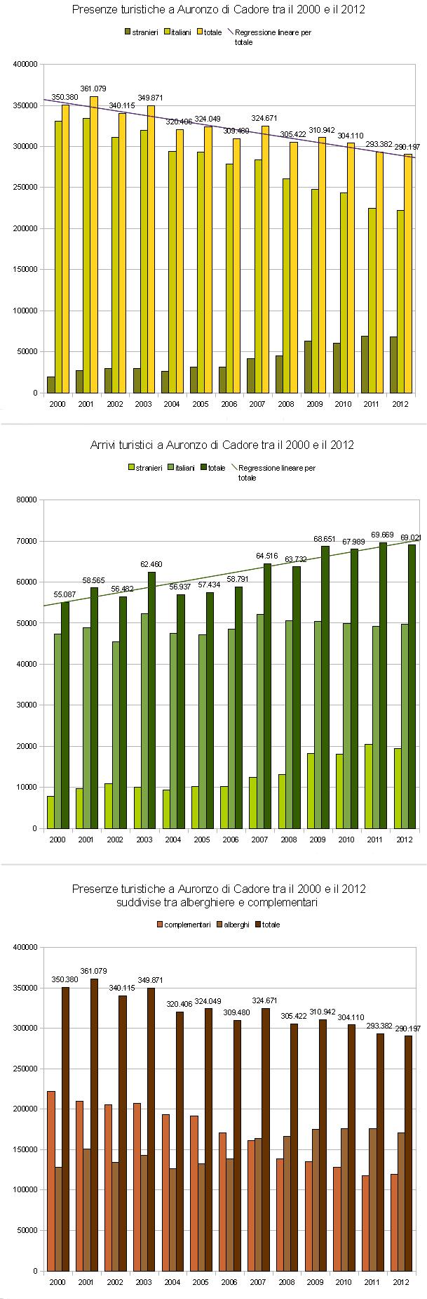 presenze, arrivi e tipologia di accoglienza ad Auronzo di Cadore (2000-2012)