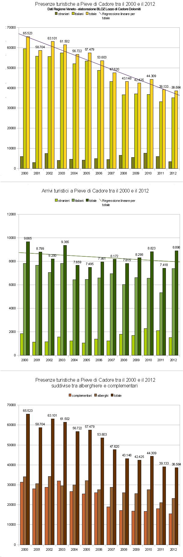 Andamento arrivi e presenze turistiche a Pieve di Cadore tra il 2000 e il 2012