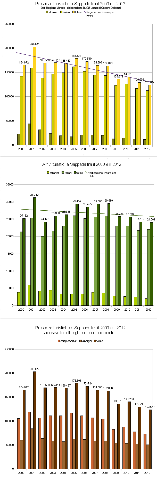 Andamento presenze e arrivi a Sappada tra il 2000 e il 2012