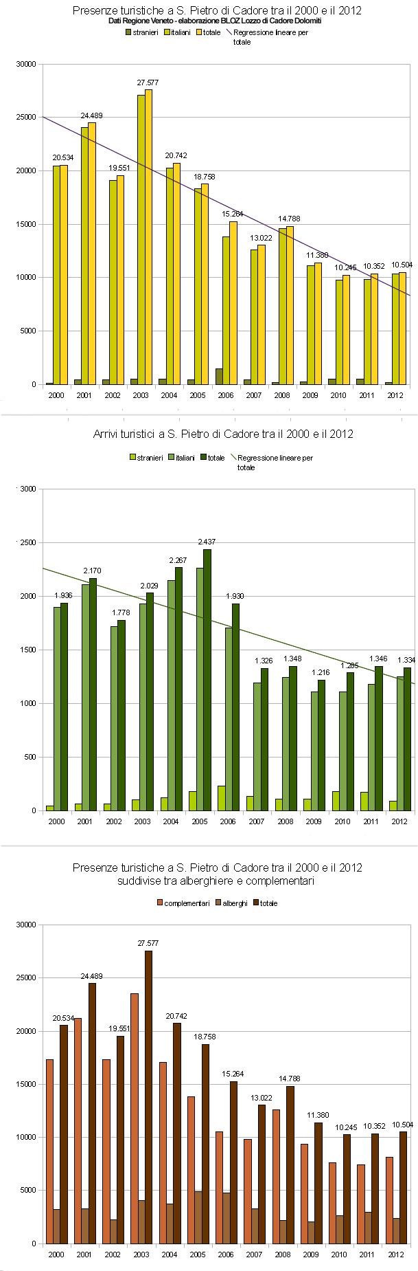 Andamento arrivi e presenze turistiche a S. Pietro di Cadore tra il 2000 e il 2012