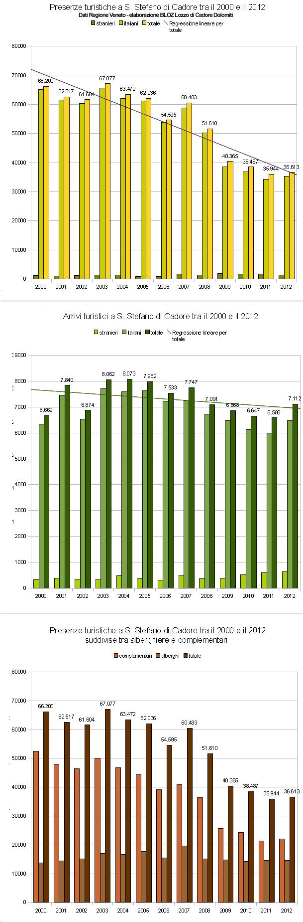 Andamento arrivi e presenze turistiche a S. Stefano di Cadore tra il 2000 e il 2012