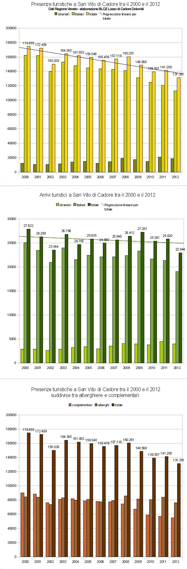 presenze e arrivi a San Vito di Cadore tra il 2000 e il 2012