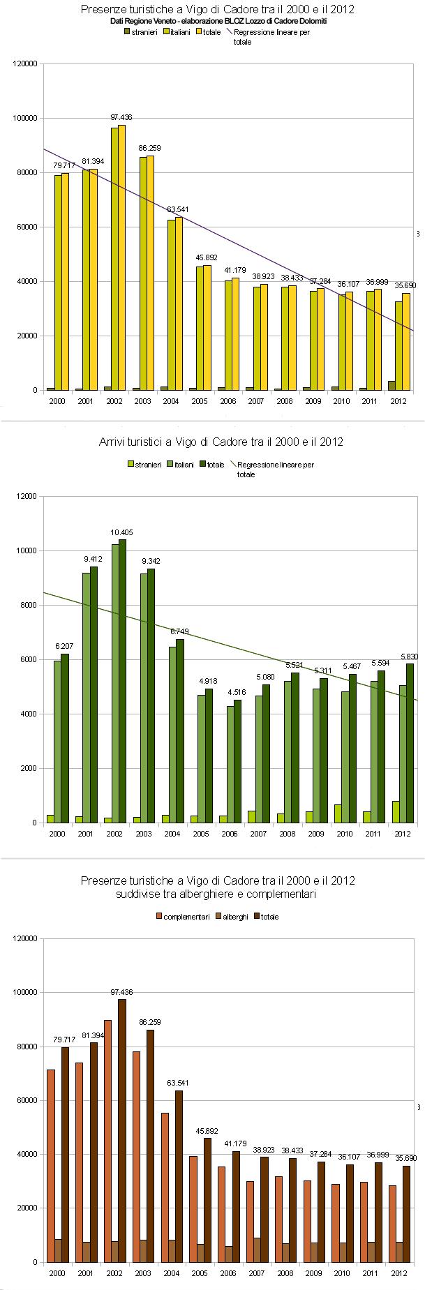 Andamento arrivi e presenze turistiche a Vigo di Cadore tra il 2000 e il 2012