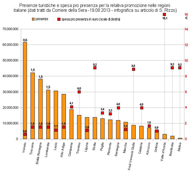 Confronto tra presenze turistiche e spesa pro presenza per la promozione del turismo nelle varie regioni italiane