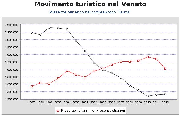 Andamento presenze nel comprensorio Terme del Veneto