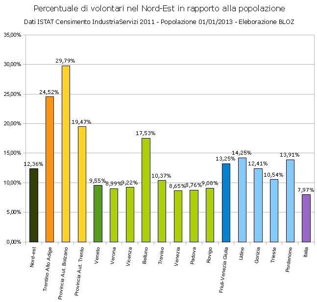 grafico % volontari su popolazione 2011 nel Nord-Est (dati censimento Istat Industria Servizi)