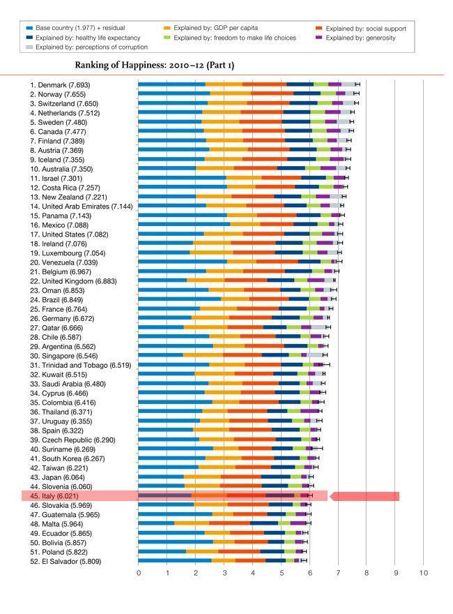 """classifica """"world happyness"""" dell'ONU 2013"""