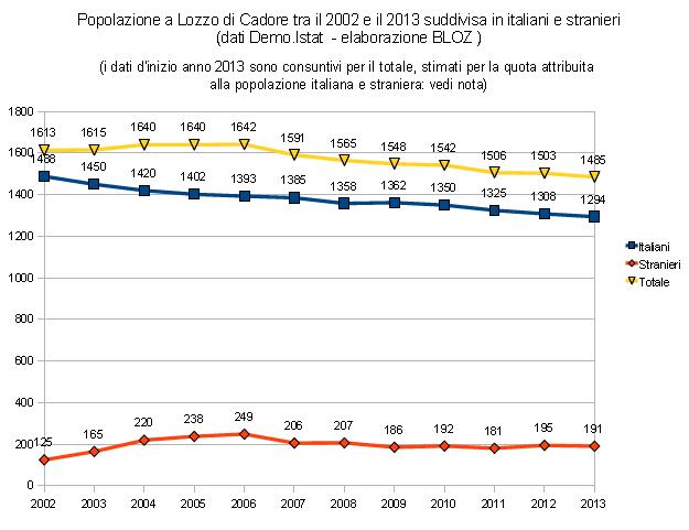 popolazione a Lozzo di Cadore tra il 2002 e il 2013 suddivisa in italiani e stranieri