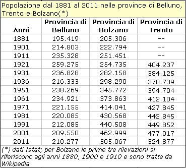 tabella andamento popolazione dal 1881 al 2011 nelle province di Belluno, Bolzano e Trento