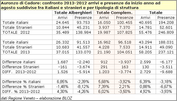 Auronzo di Cadore: confronto 2013-2012 arrivi e presenze da inizio anno ad agosto suddivise fra italiani e stranieri e per tipologia di struttura