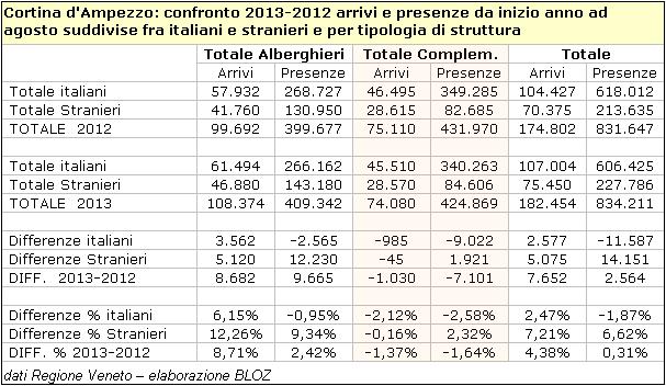 Cortina d'Ampezzo: confronto 2013-2012 arrivi e presenze da inizio anno ad agosto suddivise fra italiani e stranieri e per tipologia di struttura