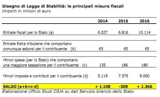 CGIA Mestre: riepilogo misure fiscali Legge di stabilità novembre 2013