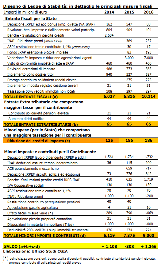 cCGIA Mestre: dettaglio misure fiscali Legge di stabilità novembre 2013