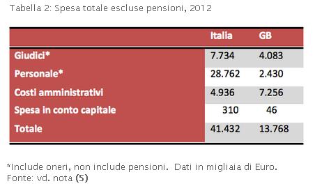 confronto spesa totale escluse pensioni nel 2012 tra giudici ITA e GB (da lavoce.info)