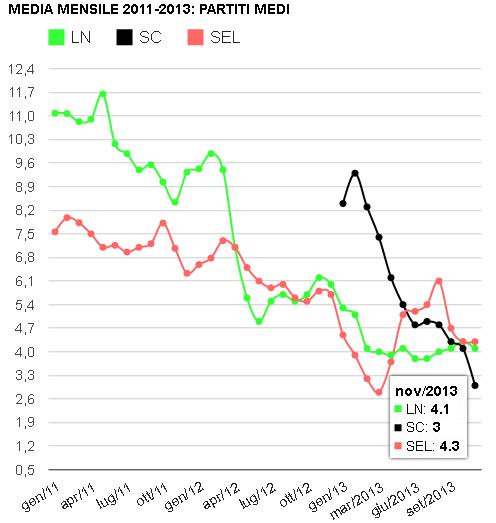 media mensile 2011-2013 Scelta Civica, Lega nord, SEL (agg. novembre 2013)