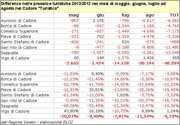 Differenze nelle presenze turistiche 2013-2012 tra maggio ed agosto nel Cadore Turistico