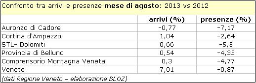 confronto tra arrivi e presenze nelmese di agosto: 2013 vs 2012