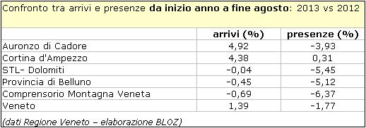 confronto tra arrivi e presenze da inizio anno a fine agosto: 2013 vs 2012