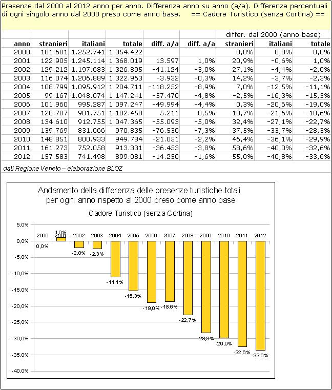 Cadore Turistico: differenze annuali delle presenze rispetto al 2000 (preso come anno base)