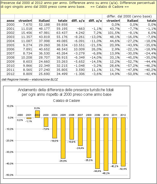 Calalzo di Cadore: differenze annuali delle presenze rispetto al 2000 (preso come anno base)