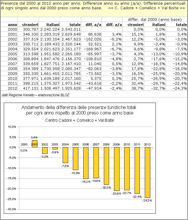 Centro Cadore - Comelico - Val Boite: differenze annuali delle presenze rispetto al 2000 (preso come anno base)