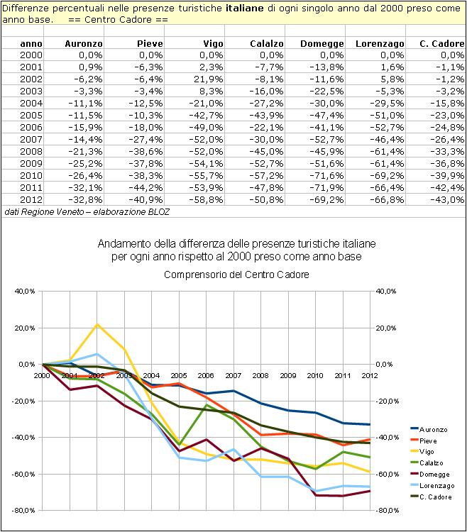 Differenze % nelle presenze turistiche italiane di ogni singolo anno dal 2000 preso come anno base.    == Centro Cadore ==
