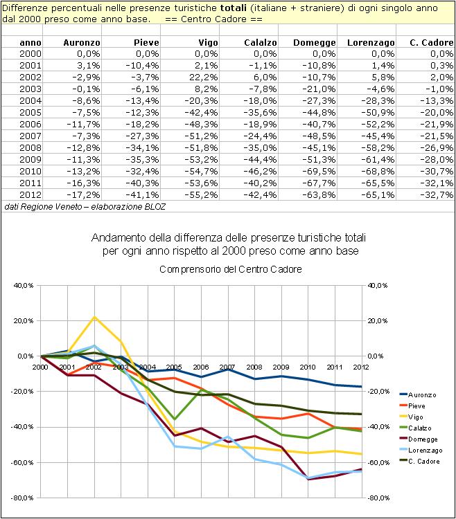 Differenze % nelle presenze turistiche totali (italiane + straniere) di ogni singolo anno dal 2000 preso come anno base.    == Centro Cadore ==
