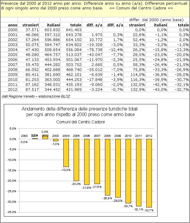 Centro Cadore: differenze annuali delle presenze rispetto al 2000 (preso come anno base)