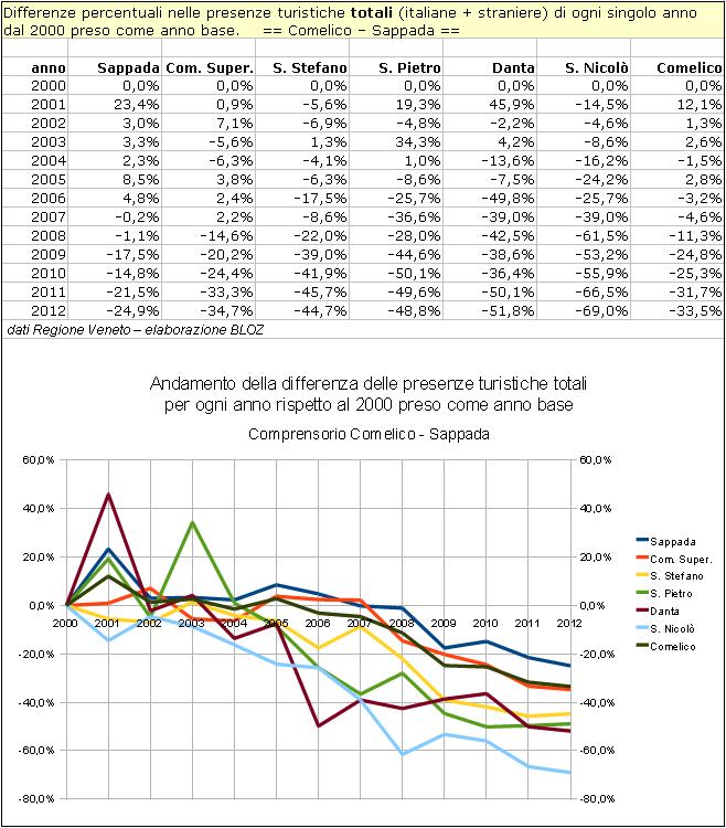 Comelico-Sappada: differenze annuali delle presenze rispetto al 2000 per singolo comune