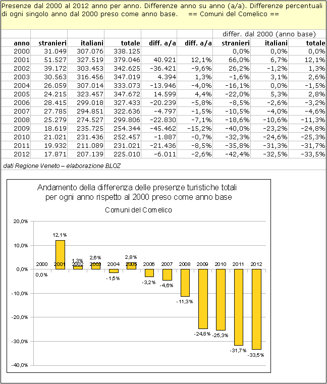 Comelico: differenze annuali delle presenze rispetto al 2000 (preso come anno base)
