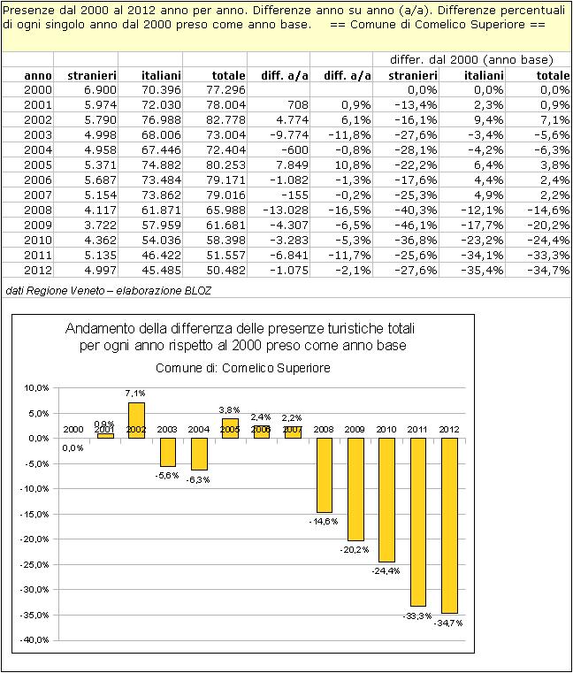 Comelico Superiore: differenze annuali delle presenze rispetto al 2000 (preso come anno base)