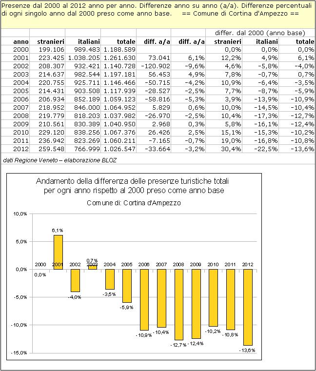 Cortina d'Ampezzo: differenze annuali delle presenze rispetto al 2000 (preso come anno base)
