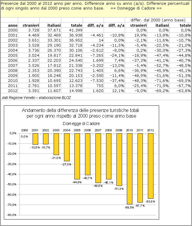 Domegge di Cadore: differenze annuali delle presenze rispetto al 2000 (preso come anno base)