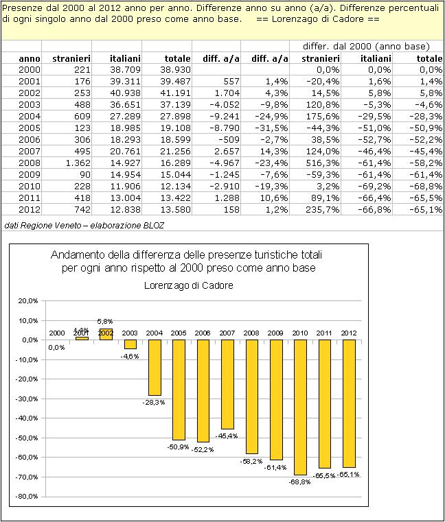 Lorenzago di Cadore: differenze annuali delle presenze rispetto al 2000 (preso come anno base)